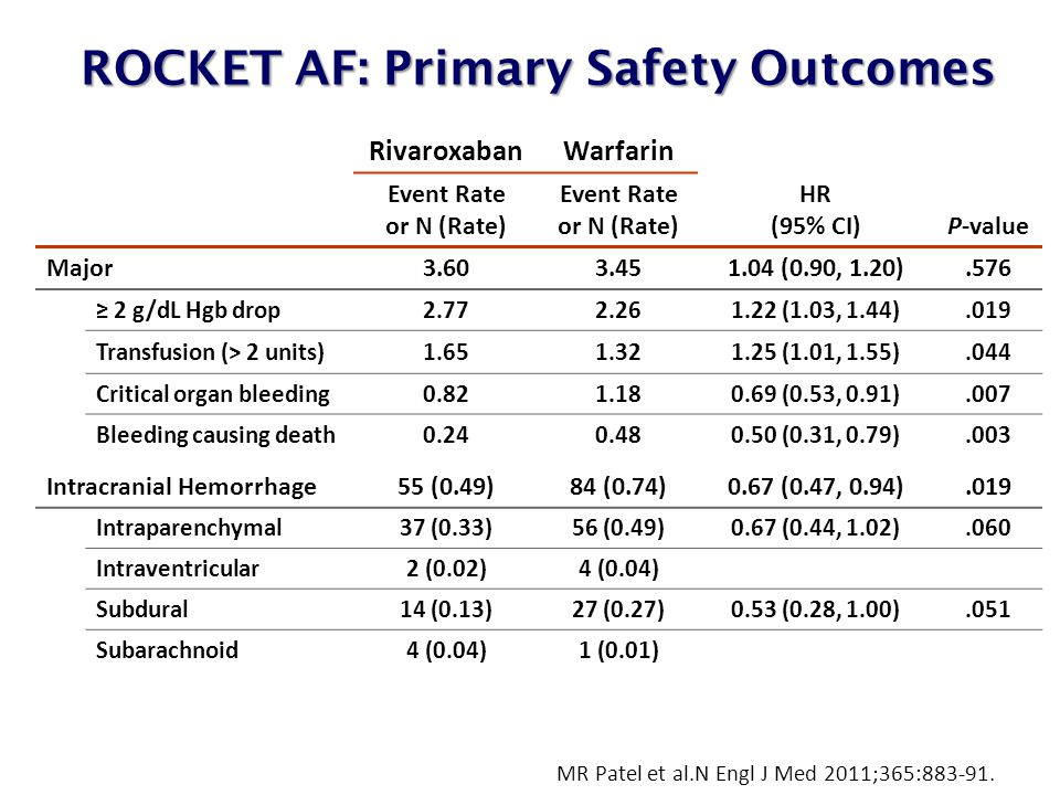 RivaroxabanWarfarin HR (95% CI)P-value Event Rate or N (Rate) Major3.603.451.04 (0.90, 1.20).576 ≥ 2 g/dL Hgb drop2.772.261.22 (1.03, 1.44).019 Transfusion (> 2 units)1.651.321.25 (1.01, 1.55).044 Critical organ bleeding0.821.180.69 (0.53, 0.91).007 Bleeding causing death0.240.480.50 (0.31, 0.79).003 Intracranial Hemorrhage55 (0.49)84 (0.74)0.67 (0.47, 0.94).019 Intraparenchymal37 (0.33)56 (0.49)0.67 (0.44, 1.02).060 Intraventricular2 (0.02)4 (0.04) Subdural14 (0.13)27 (0.27)0.53 (0.28, 1.00).051 Subarachnoid4 (0.04)1 (0.01) ROCKET AF: Primary Safety Outcomes ROCKET AF: Primary Safety Outcomes MR Patel et al.N Engl J Med 2011;365:883-91.