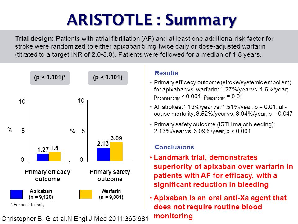 ARISTOTLE : Summary Primary efficacy outcome (stroke/systemic embolism) for apixaban vs.