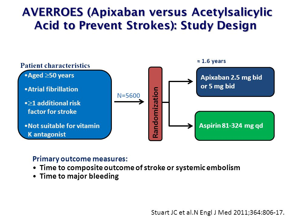 AVERROES (Apixaban versus Acetylsalicylic Acid to Prevent Strokes): Study Design AVERROES (Apixaban versus Acetylsalicylic Acid to Prevent Strokes): S