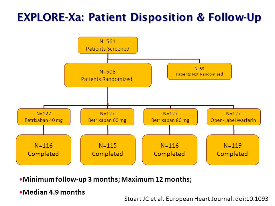 EXPLORE-Xa: Patient Disposition & Follow-Up EXPLORE-Xa: Patient Disposition & Follow-Up Stuart JC et al. European Heart Journal. doi:10.1093 N=561 Pat