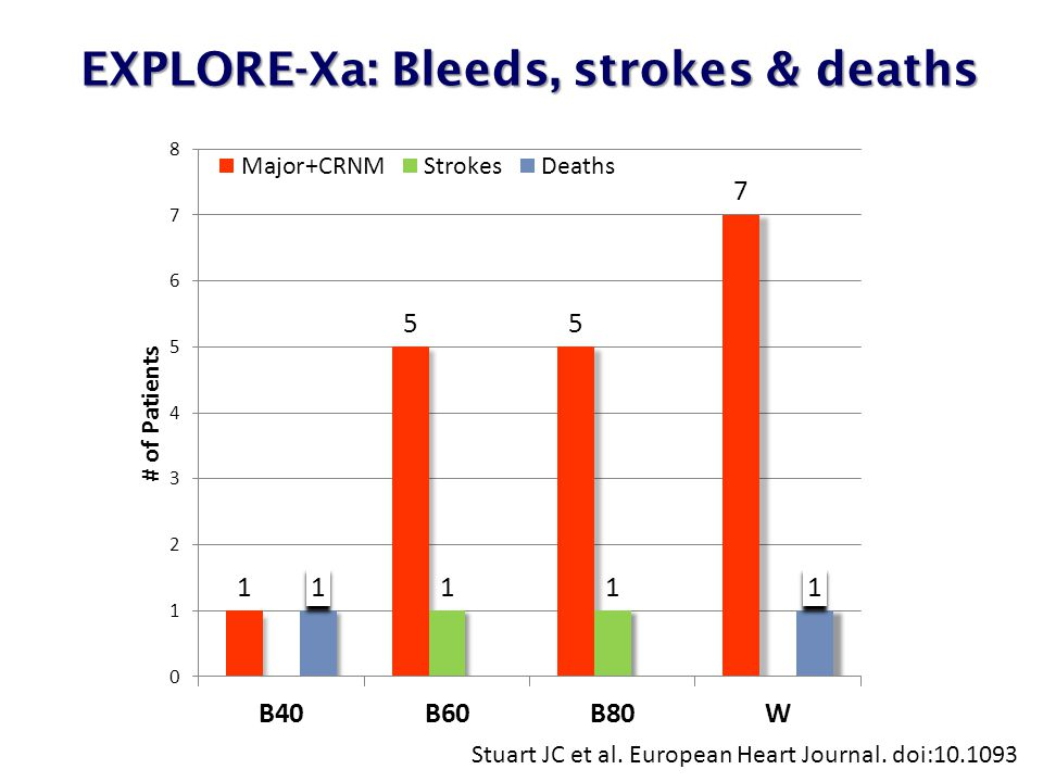 EXPLORE-Xa: Bleeds, strokes & deaths EXPLORE-Xa: Bleeds, strokes & deaths Stuart JC et al. European Heart Journal. doi:10.1093