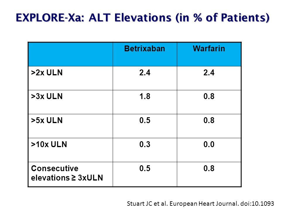 EXPLORE-Xa: ALT Elevations (in % of Patients) EXPLORE-Xa: ALT Elevations (in % of Patients) Stuart JC et al.
