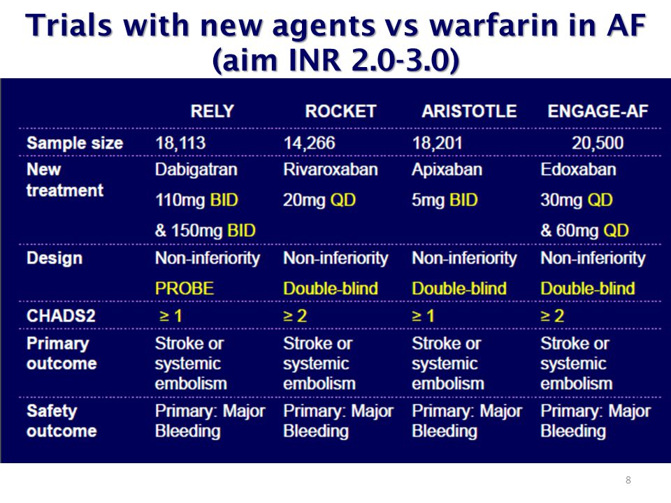 Trials with new agents vs warfarin in AF (aim INR 2.0-3.0) 8