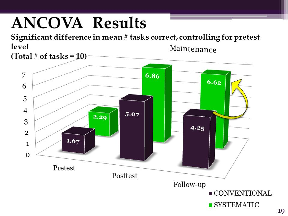 6.62 4.25 5.07 6.86 1.67 2.29 ANCOVA Results Significant difference in mean # tasks correct, controlling for pretest level (Total # of tasks = 10) Maintenance 19