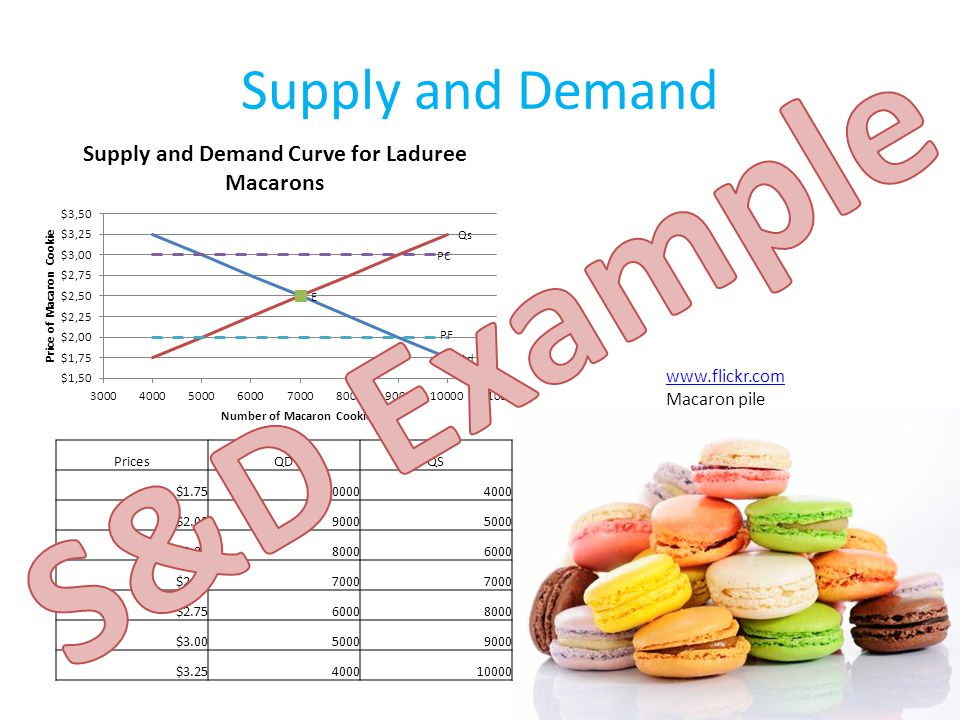 Supply and Demand PricesQDQS $1.75100004000 $2.0090005000 $2.2580006000 $2.507000 $2.7560008000 $3.0050009000 $3.25400010000 www.flickr.com Macaron pile