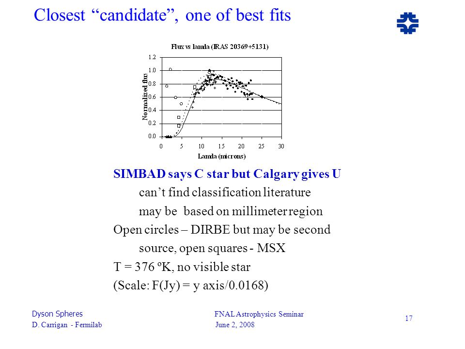 "Dyson Spheres FNAL Astrophysics Seminar D. Carrigan - Fermilab June 2, 2008 17 Closest ""candidate"", one of best fits SIMBAD says C star but Calgary gi"
