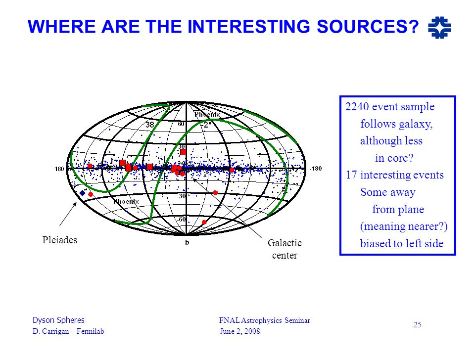 Dyson Spheres FNAL Astrophysics Seminar D. Carrigan - Fermilab June 2, 2008 25 WHERE ARE THE INTERESTING SOURCES? 2240 event sample follows galaxy, al