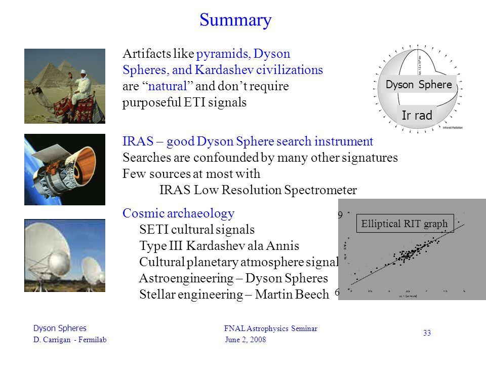 Dyson Spheres FNAL Astrophysics Seminar D. Carrigan - Fermilab June 2, 2008 33 Summary Artifacts like pyramids, Dyson Spheres, and Kardashev civilizat