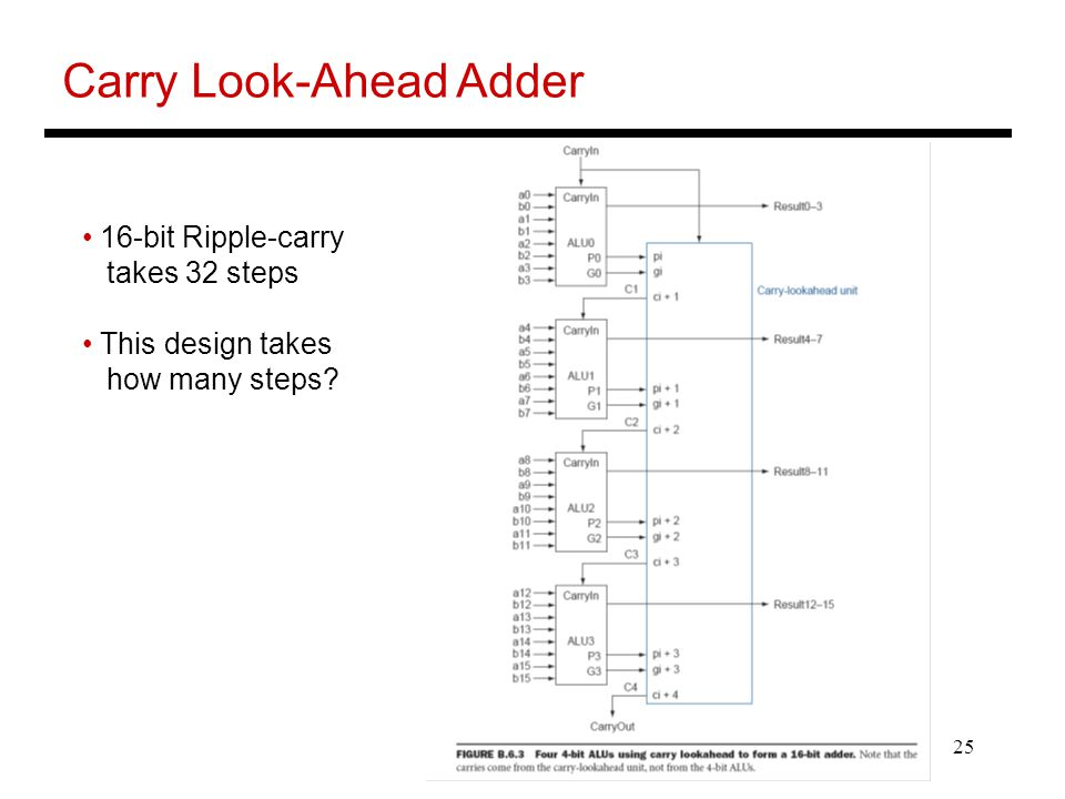 25 Carry Look-Ahead Adder 16-bit Ripple-carry takes 32 steps This design takes how many steps