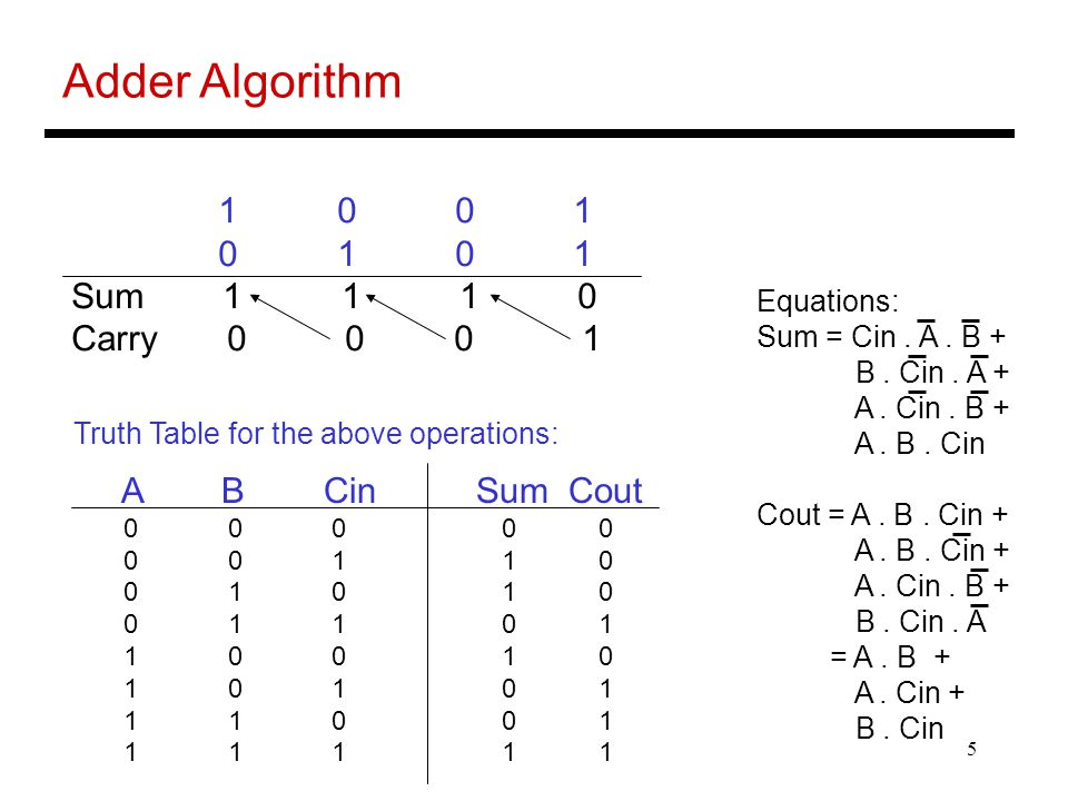 5 Adder Algorithm 1 0 0 1 0 1 0 1 Sum 1 1 1 0 Carry 0 0 0 1 A B Cin Sum Cout 0 0 0 0 0 0 0 1 1 0 0 1 0 1 0 0 1 1 0 1 1 0 0 1 0 1 0 1 0 1 1 1 0 0 1 1 1 1 1 1 Truth Table for the above operations: Equations: Sum = Cin.