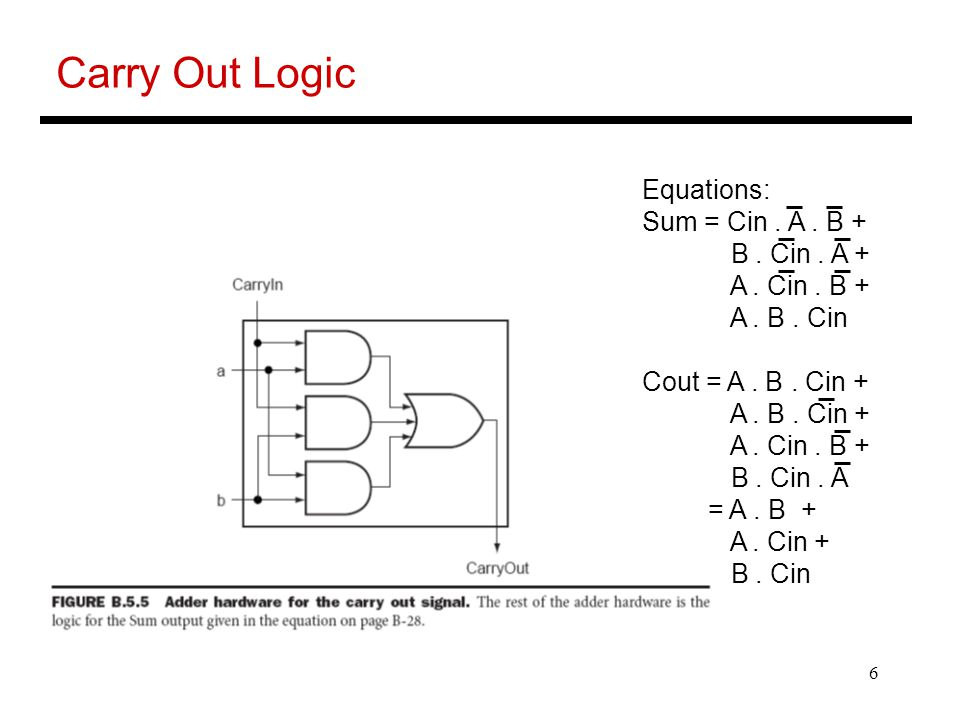 6 Carry Out Logic Equations: Sum = Cin. A. B + B.