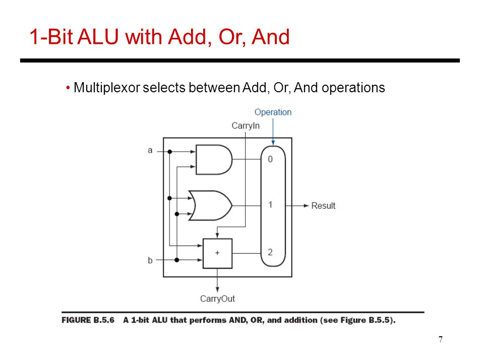 7 1-Bit ALU with Add, Or, And Multiplexor selects between Add, Or, And operations