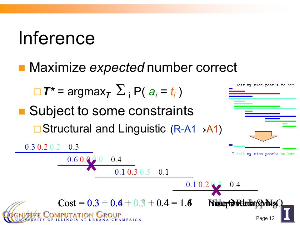 Page 12 Inference Maximize expected number correct  T* = argmax T  i P( a i = t i ) Subject to some constraints  Structural and Linguistic (R-A1  A1) 0.3 0.2 0.2 0.3 0.6 0.0 0.0 0.4 0.1 0.3 0.5 0.1 0.1 0.2 0.3 0.4 I left my nice pearls to her Cost = 0.3 + 0.4 + 0.5 + 0.4 = 1.6Non-OverlappingCost = 0.3 + 0.4 + 0.3 + 0.4 = 1.4 Blue  Red & N-O Cost = 0.3 + 0.6 + 0.5 + 0.4 = 1.8Independent Max