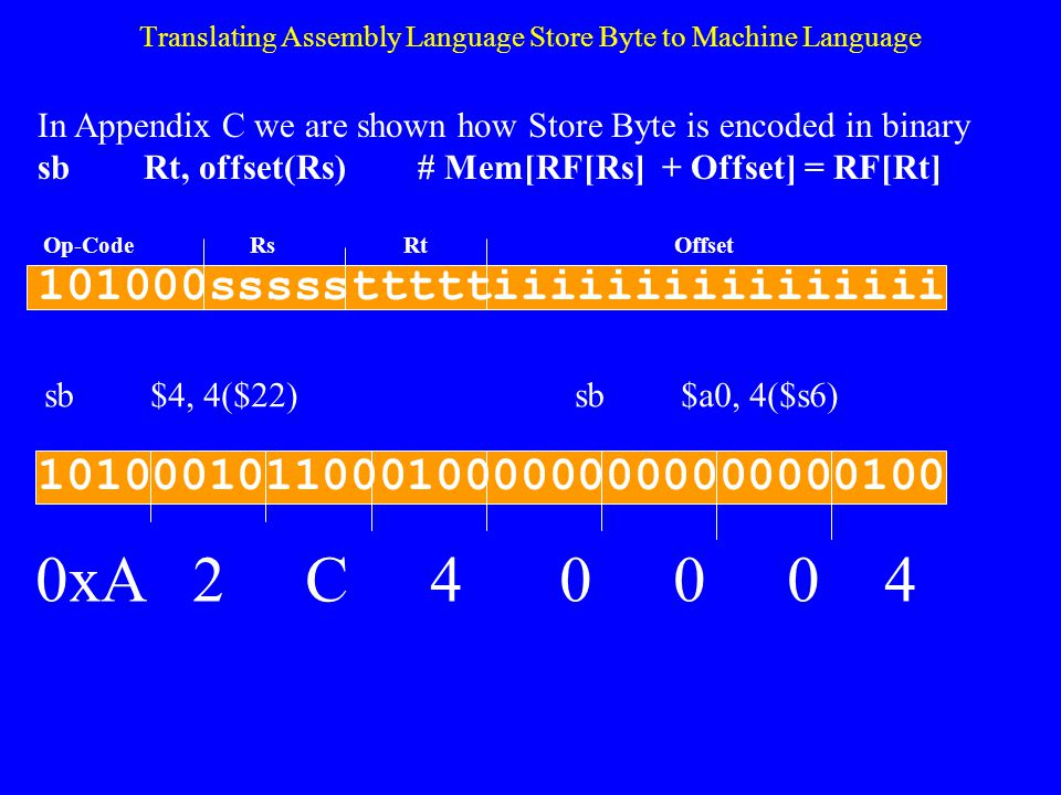 Exercise 4.1 Translate the following assembly language instructions to their corresponding machine language codes as they would be represented in hexa