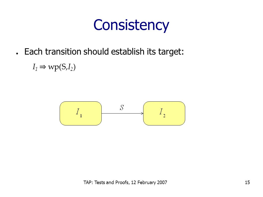 TAP: Tests and Proofs, 12 February 200715 Consistency ● Each transition should establish its target: I 1 ⇒ wp(S,I 2 )