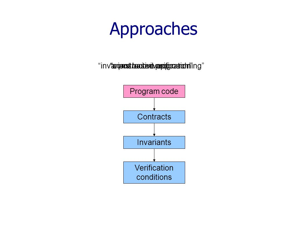 Approaches Program code Contracts Invariants Verification conditions a posteriori verification constructive approach invariant based programming