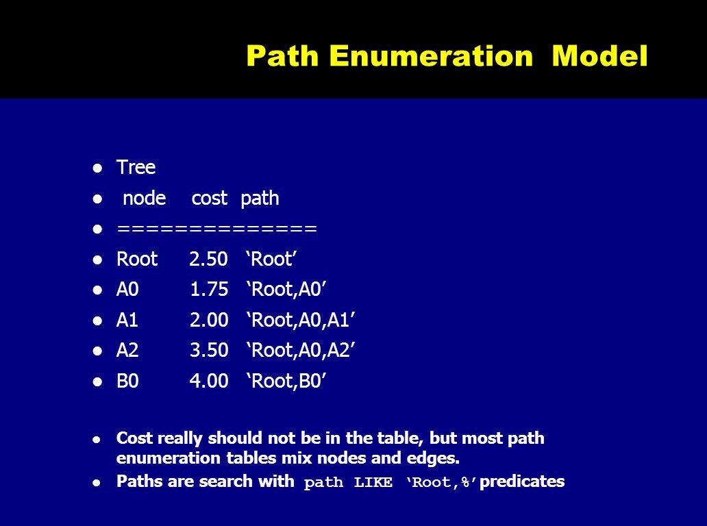 Path Enumeration Model Tree node cost path ============== Root 2.50 'Root' A0 1.75 'Root,A0' A1 2.00 'Root,A0,A1' A2 3.50 'Root,A0,A2' B0 4.00 'Root,B
