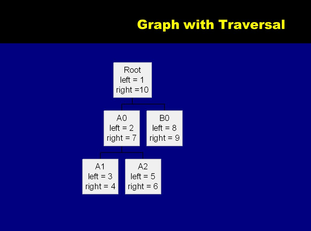 Graph with Traversal