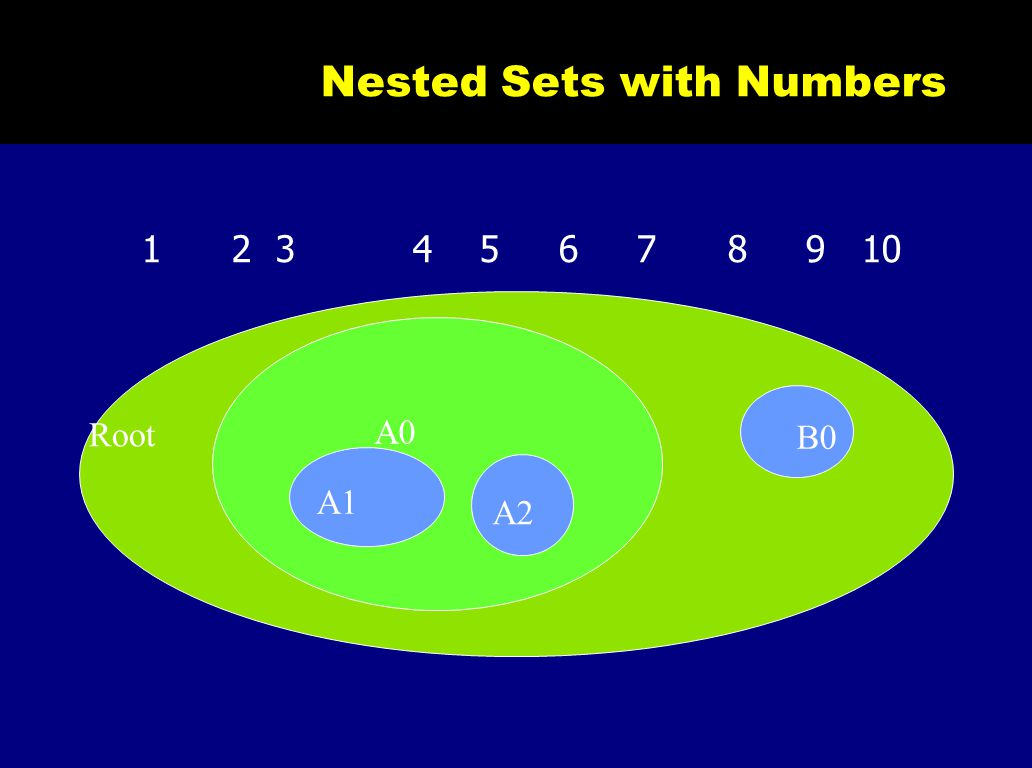 Nested Sets with Numbers 1 2 3 4 5 6 7 8 9 10 A0 A1 A2 B0 Root