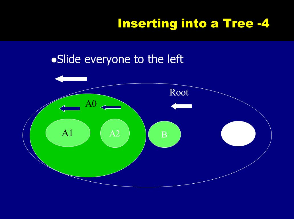 Inserting into a Tree -4 B A1 A2 A0 Root Slide everyone to the left