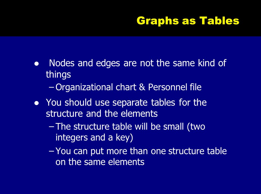 Graphs as Tables Nodes and edges are not the same kind of things –Organizational chart & Personnel file You should use separate tables for the structu