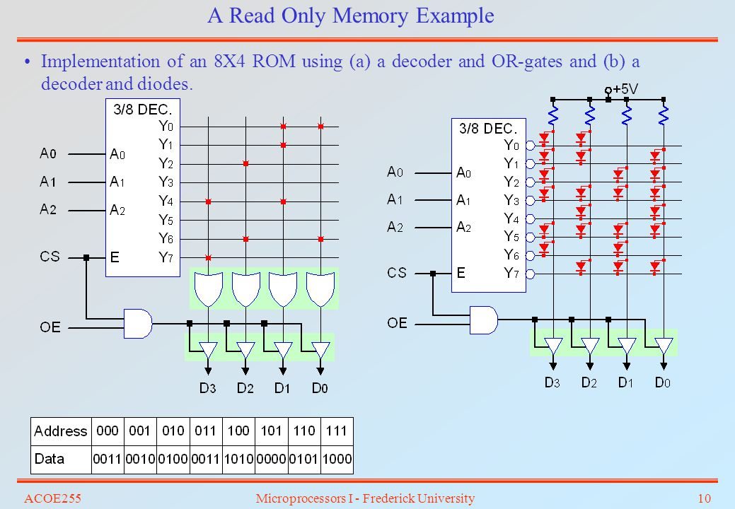 ACOE255Microprocessors I - Frederick University10 A Read Only Memory Example Implementation of an 8X4 ROM using (a) a decoder and OR-gates and (b) a d