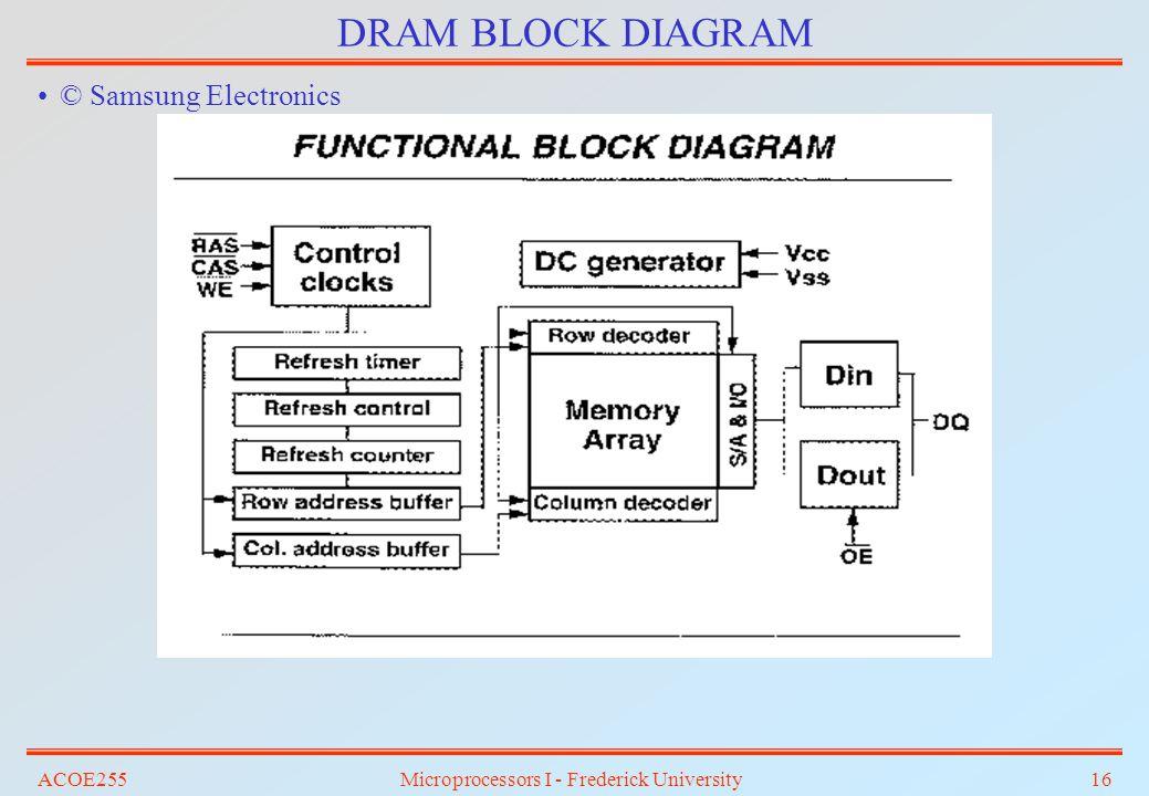ACOE255Microprocessors I - Frederick University16 DRAM BLOCK DIAGRAM © Samsung Electronics