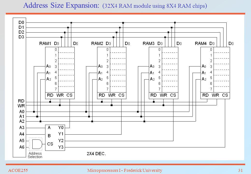 ACOE255Microprocessors I - Frederick University31 Address Size Expansion: ( 32X4 RAM module using 8X4 RAM chips )