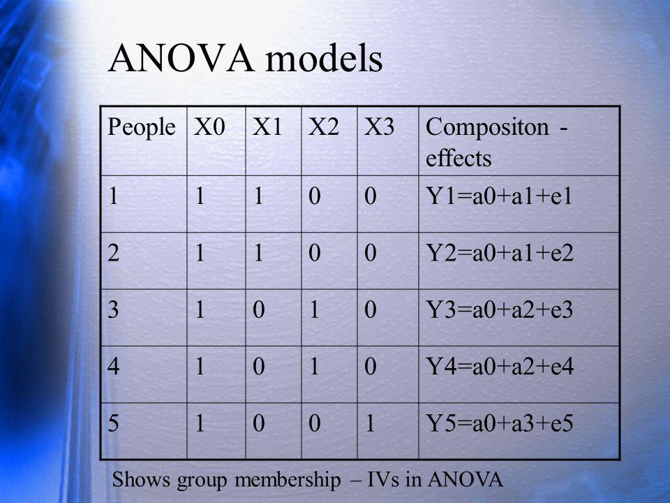 ANOVA models PeopleX0X1X2X3Compositon - effects 11100Y1=a0+a1+e1 21100Y2=a0+a1+e2 31010Y3=a0+a2+e3 41010Y4=a0+a2+e4 51001Y5=a0+a3+e5 Shows group membership – IVs in ANOVA