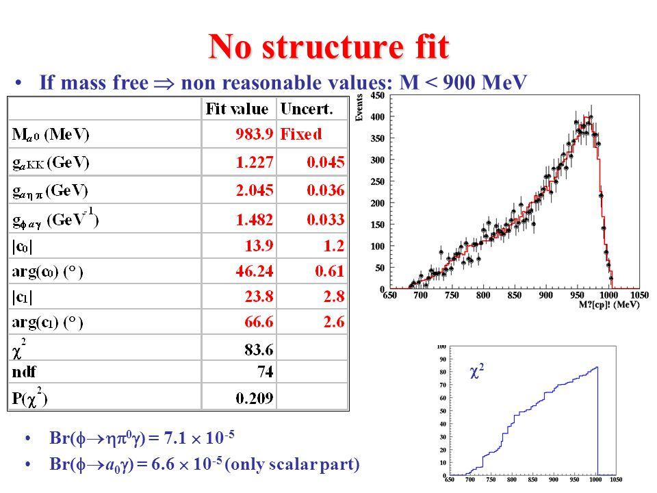 10 No structure fit If mass free  non reasonable values: M < 900 MeV 22 Br(  0  ) = 7.1  10 -5 Br(  a 0  ) = 6.6  10 -5 (only scalar part)