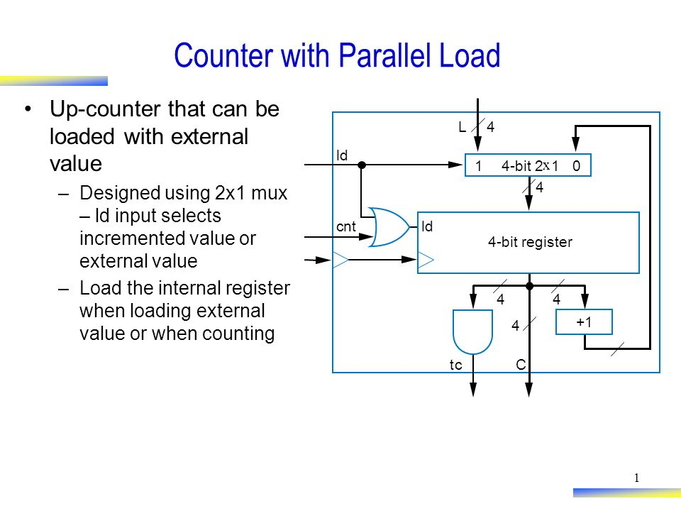 1 Counter with Parallel Load Up-counter that can be loaded with external value –Designed using 2x1 mux – ld input selects incremented value or external value –Load the internal register when loading external value or when counting ld 4-bit register Ctc 4 44 cnt ld +1 104-bit 2 x 1 L4 4