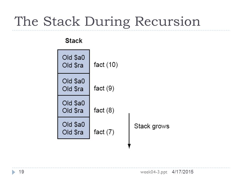 The Stack During Recursion 4/17/2015 week04-3.ppt 19