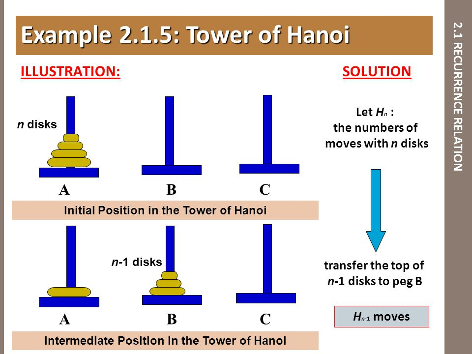2.1 RECURRENCE RELATION ILLUSTRATION: SOLUTION Example 2.1.5: Tower of Hanoi ABC ABC Initial Position in the Tower of Hanoi Intermediate Position in t