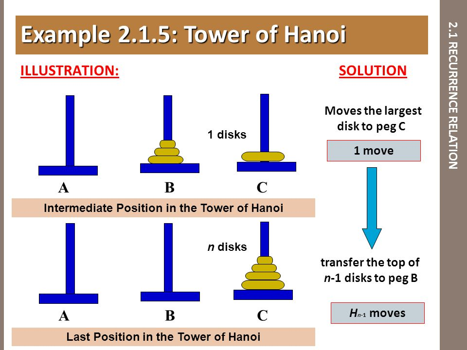 2.1 RECURRENCE RELATION ILLUSTRATION: SOLUTION Example 2.1.5: Tower of Hanoi ABC ABC Intermediate Position in the Tower of Hanoi Last Position in the