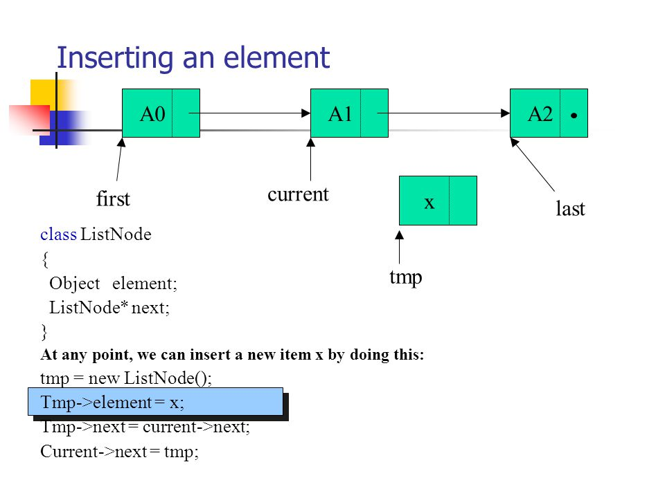 class ListNode { Object element; ListNode* next; } At any point, we can insert a new item x by doing this: tmp = new ListNode(); Tmp->element = x; Tmp->next = current->next; Current->next = tmp; Inserting an element A0A1A2 first last current x tmp