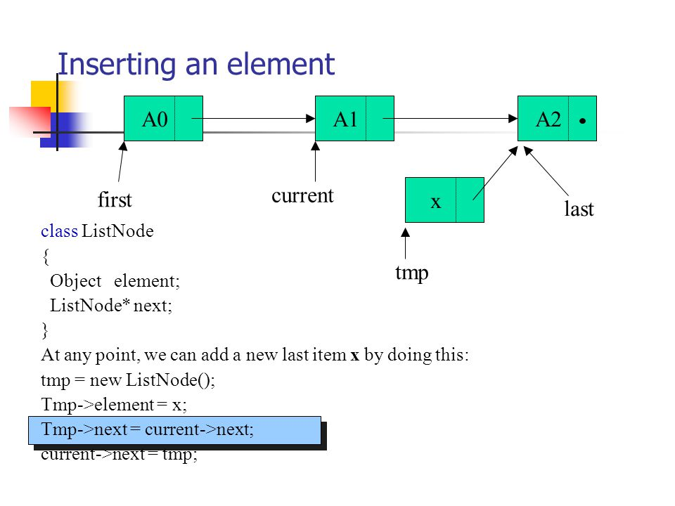 class ListNode { Object element; ListNode* next; } At any point, we can add a new last item x by doing this: tmp = new ListNode(); Tmp->element = x; Tmp->next = current->next; current->next = tmp; Inserting an element A0A1A2 first last current x tmp