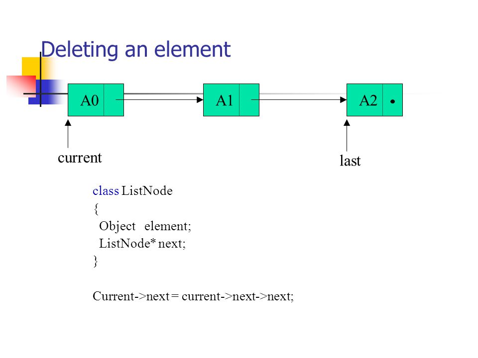 class ListNode { Object element; ListNode* next; } Current->next = current->next->next; Deleting an element A0A1A2 current last