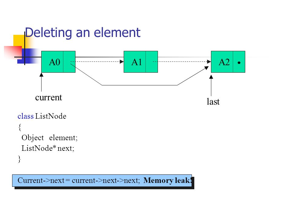 class ListNode { Object element; ListNode* next; } Current->next = current->next->next; Memory leak.