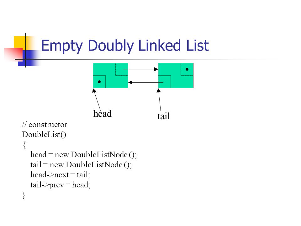 head tail // constructor DoubleList() { head = new DoubleListNode (); tail = new DoubleListNode (); head->next = tail; tail->prev = head; } Empty Doubly Linked List