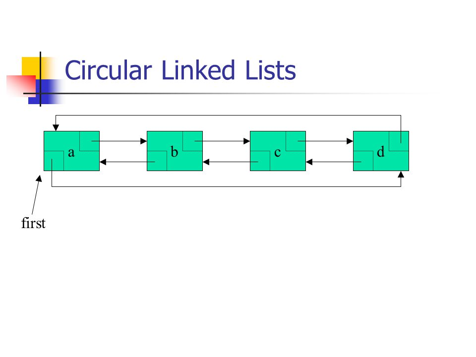 Circular Linked Lists abcd first