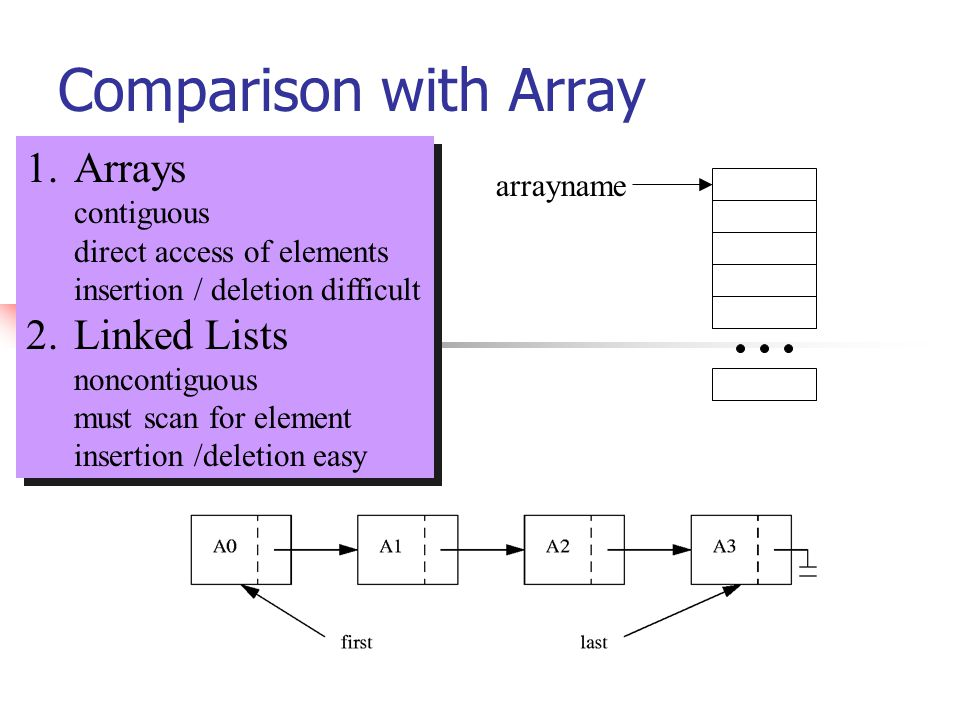 Comparison with Array 1.Arrays contiguous direct access of elements insertion / deletion difficult 2.Linked Lists noncontiguous must scan for element insertion /deletion easy 1.Arrays contiguous direct access of elements insertion / deletion difficult 2.Linked Lists noncontiguous must scan for element insertion /deletion easy arrayname