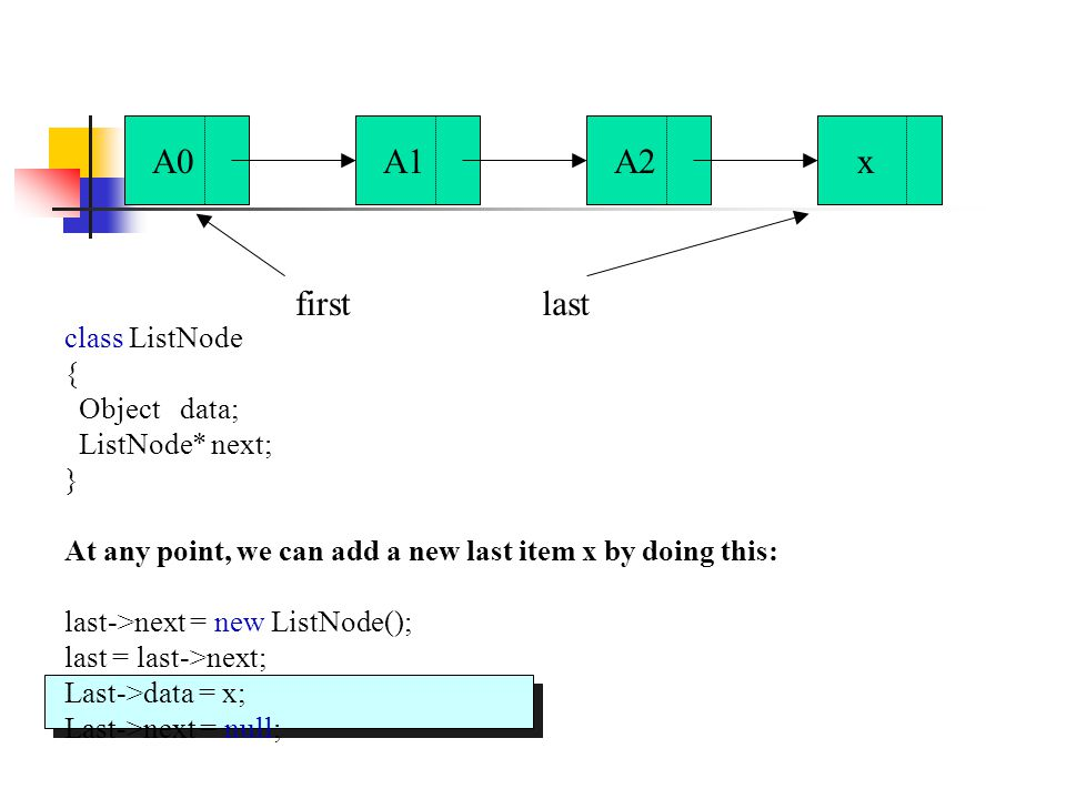 class ListNode { Object data; ListNode* next; } At any point, we can add a new last item x by doing this: last->next = new ListNode(); last = last->next; Last->data = x; Last->next = null; A0A1A2x firstlast
