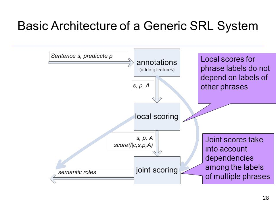 28 Basic Architecture of a Generic SRL System Local scores for phrase labels do not depend on labels of other phrases Joint scores take into account dependencies among the labels of multiple phrases (adding features)