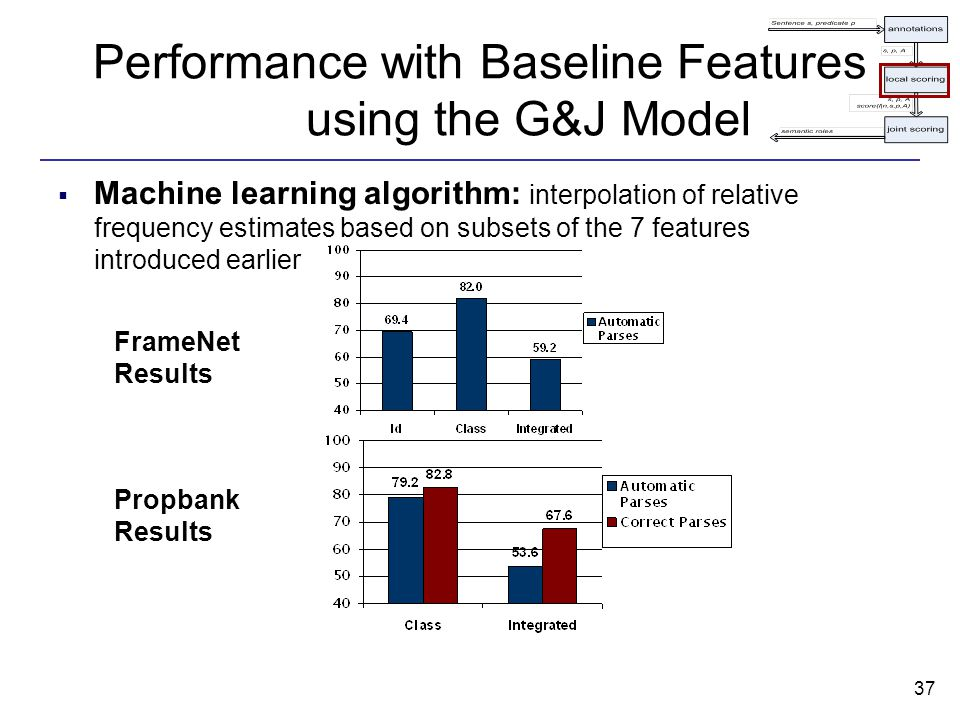 37 Performance with Baseline Features using the G&J Model  Machine learning algorithm: interpolation of relative frequency estimates based on subsets of the 7 features introduced earlier FrameNet Results Propbank Results