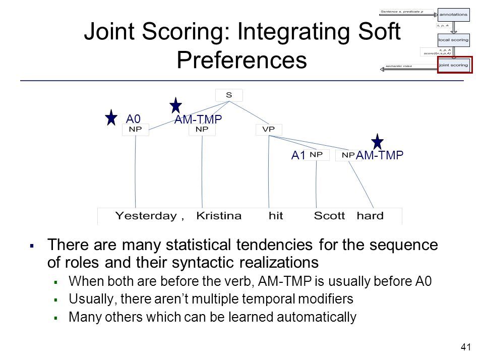 41 Joint Scoring: Integrating Soft Preferences  There are many statistical tendencies for the sequence of roles and their syntactic realizations  When both are before the verb, AM-TMP is usually before A0  Usually, there aren't multiple temporal modifiers  Many others which can be learned automatically A0 AM-TMP A1AM-TMP