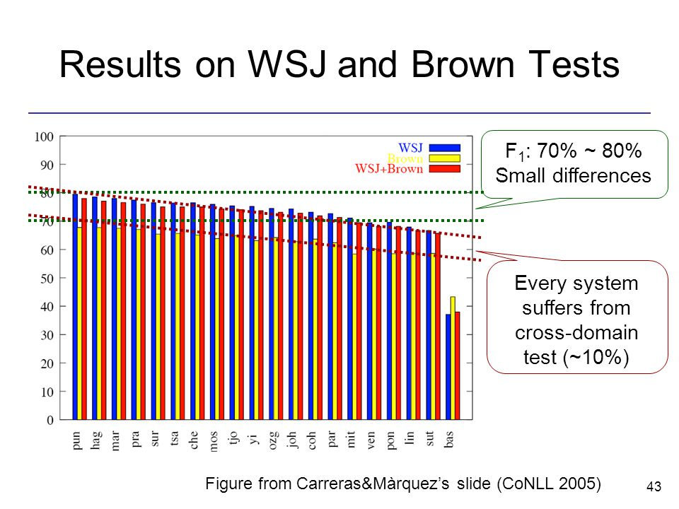 43 Results on WSJ and Brown Tests F 1 : 70% ~ 80% Small differences Every system suffers from cross-domain test (~10%) Figure from Carreras&Màrquez's slide (CoNLL 2005)
