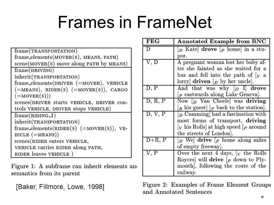 9 Frames in FrameNet [Baker, Fillmore, Lowe, 1998]