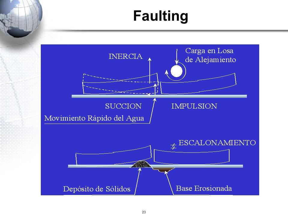 23 Faulting