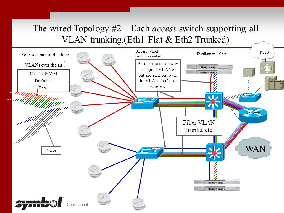 Confidential The wired Topology #2 – Each access switch supporting all VLAN trunking.(Eth1 Flat & Eth2 Trunked) Access /VLAN Trunk supported Router WA
