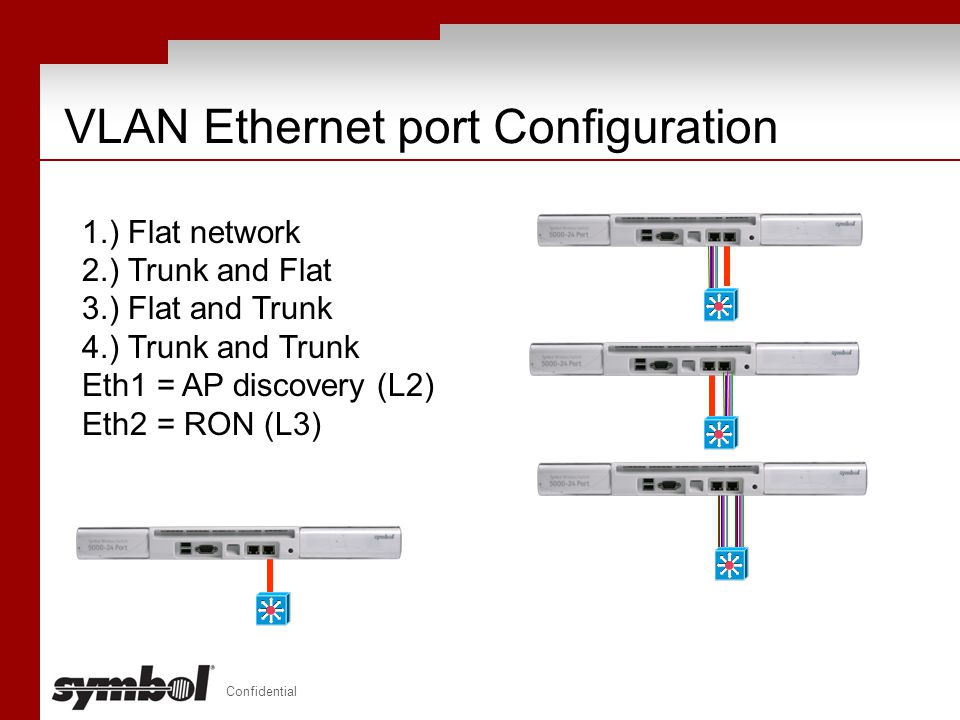 Confidential VLAN Ethernet port Configuration 1.) Flat network 2.) Trunk and Flat 3.) Flat and Trunk 4.) Trunk and Trunk Eth1 = AP discovery (L2) Eth2
